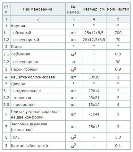 Таблица материалов для строительства печи