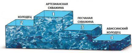 Диаграмма сравнительного анализа водозаборов