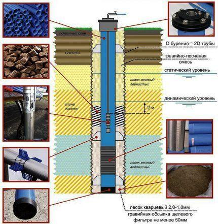 Комплектация скважины на воду