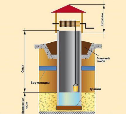 Конструктивные элементы шахты колодца