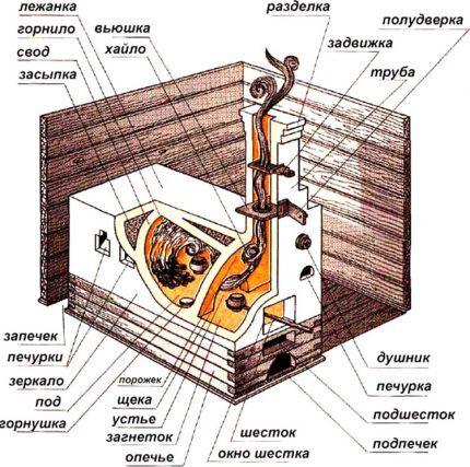 Части русской печи