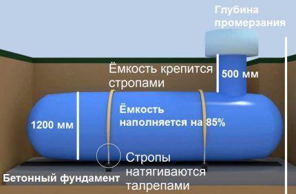 Безопасность отопления из газгольдера