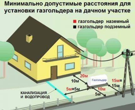 Нормы расположения газгольдера