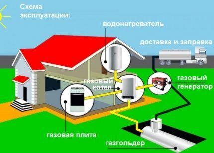 Срок службы газгольдера