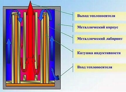Движение теплоносителя в индукционном котле