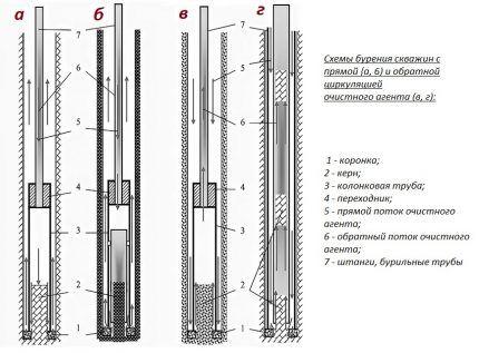 Колонковая технология с прямой и обратной промывкой
