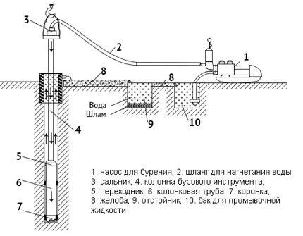 Схема колонкового бурения с промывкой
