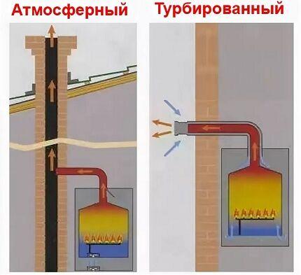 Разница в устройстве дымоотводов