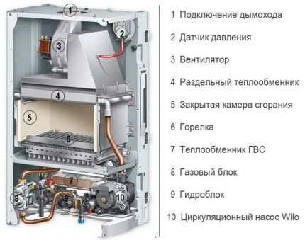 Устройство газового котла турбированного типа