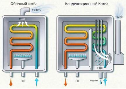 Разница в действии конденсационного и обычного котла