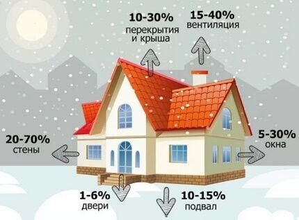 Схема утечек тепла