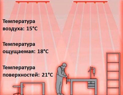 Принцип действия лучистого типа нагрева помещения