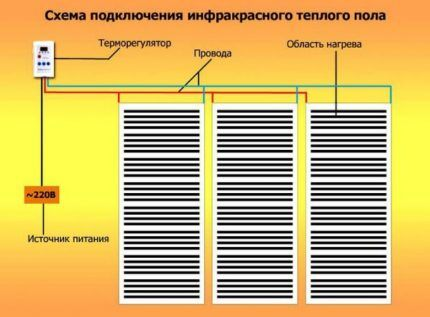 Типовая схема инфракрасного пленочного пола