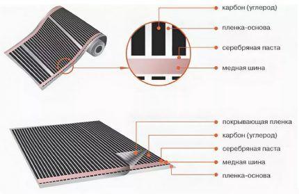 Структура пленочной инфракрасной системы