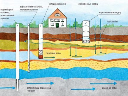 Варианты расположения водоносных горизонтов и разновидности скважин