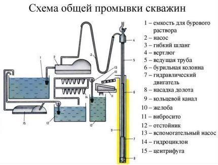Схема оборудования для очистки и подачи воды во время процесса бурения
