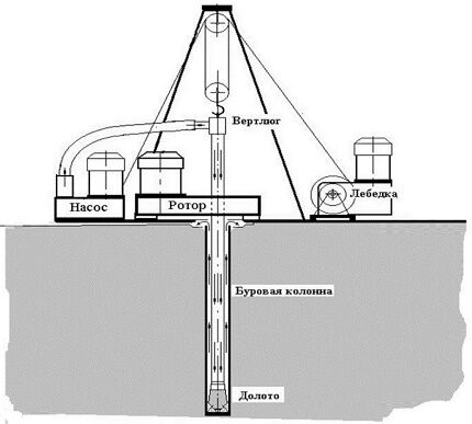 Схема бурения с прямой подачей промывающей жидкости
