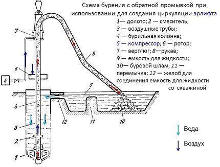 Схема обратной промывки при роторном бурении