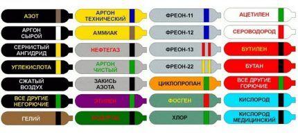 Окраска баллонов по российским правилам