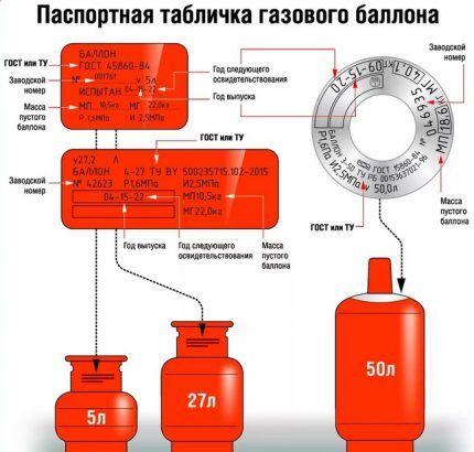 Данные об эксплуатации газового баллона