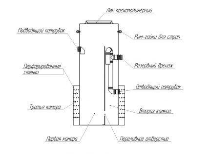 Схема септика SANI-S