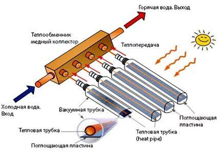 Принцип действия солнечного коллектора