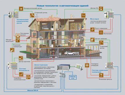 Новые технологии в автоматизации зданий