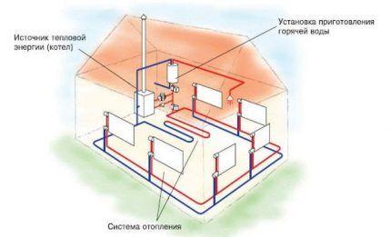Система умного отопления