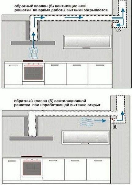 Отвод принудительной вентиляции