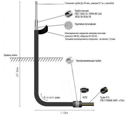 Схема Г-образного цокольного ввода
