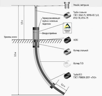 Схема прямого цокольного ввода