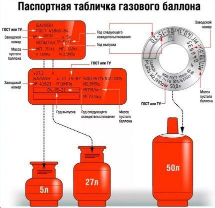 Паспортная табличка газового баллона
