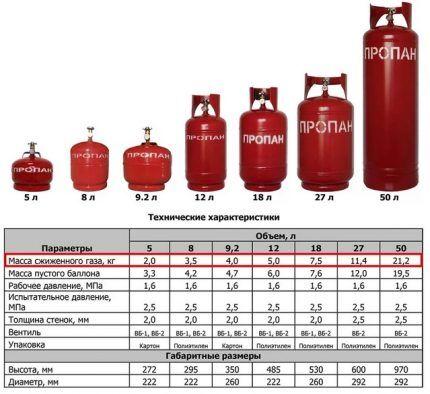 Характеристики газовых баллонов