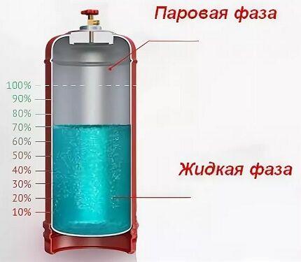 Схема наполнения баллона сжиженным газом