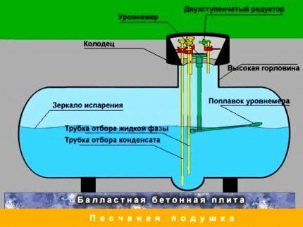 Сжиженный газ для газгольдера