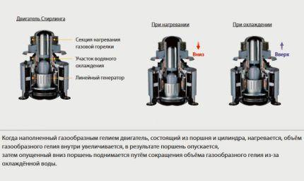 Работа двигателя Стирлинга