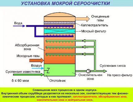 Установка для комплексной очистки газа