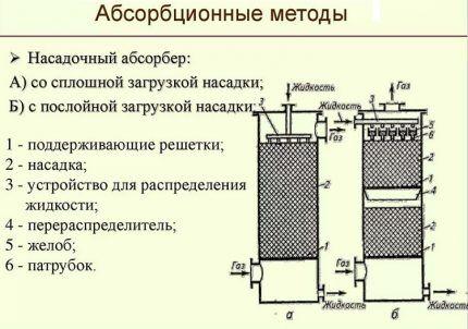 Очистка газа по абсорционной технологии