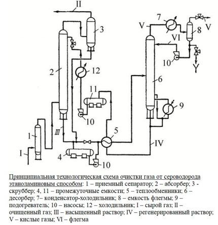 Схема очистки газа этаноламином