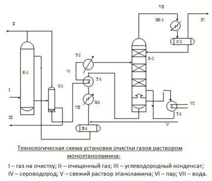 Схема очистки газа моноэтанолоамином