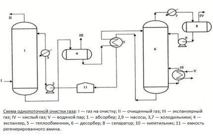Простейший способ извлечения сероводорода из природного газа