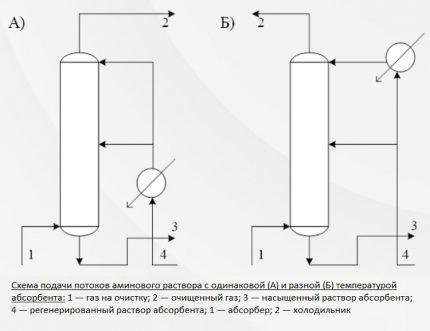 Схема подачи раствора с одной и разной температурой