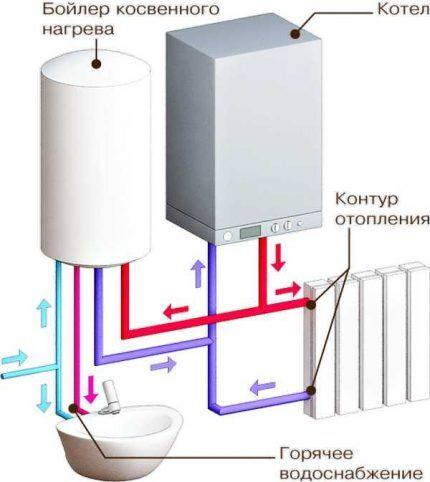 Связка БКН с газовым котлом