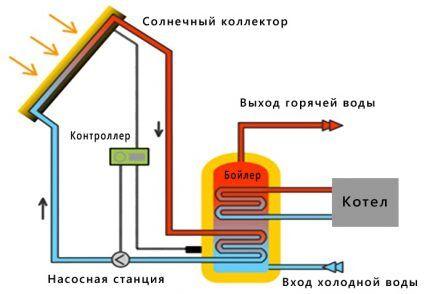 Схема взаимодействия БКН с гелиосистемой
