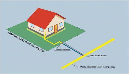 Схема газификации частного дома