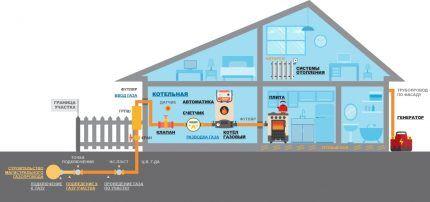 Схема расположения газового оборудования