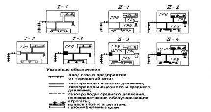 Схемы газоснабжения