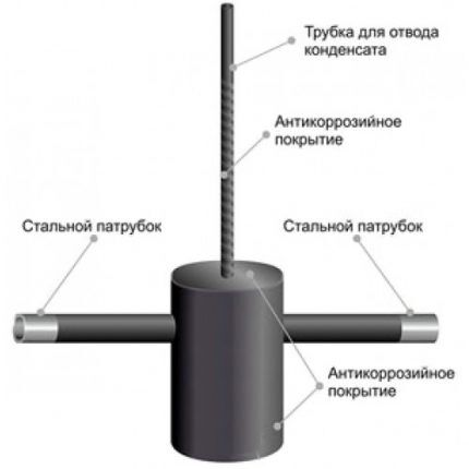 Устройство конденсатосборника газового