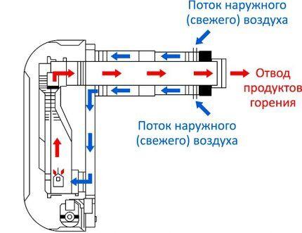 Схема циркуляции воздуха в конвекторе