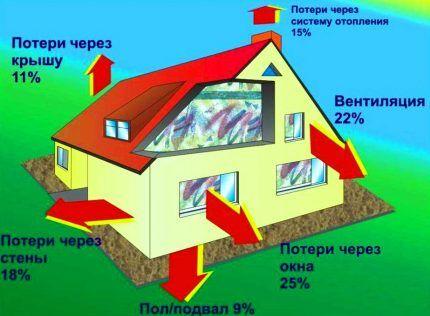 Потенциальные теплопотери в доме